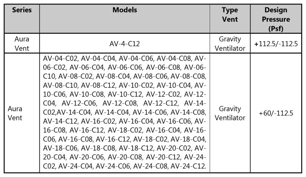 tdi-av-chart