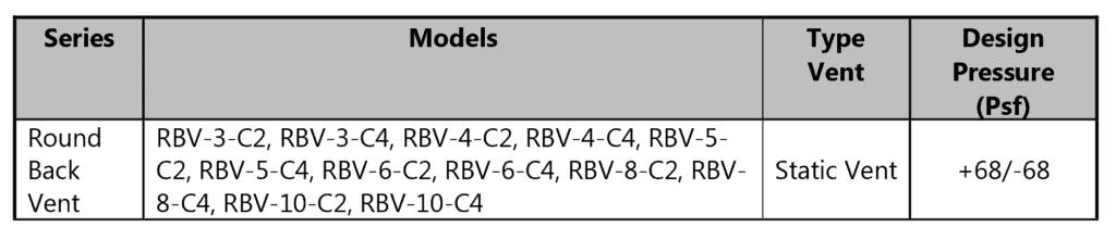 tdi-rbv-chart