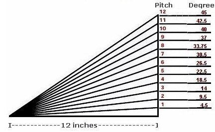 Roof Pitch Degree Converter Chart