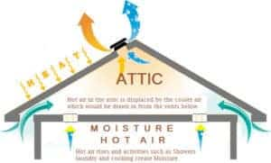 Roof Vents diagram of Heat and Moisture flow in an attic