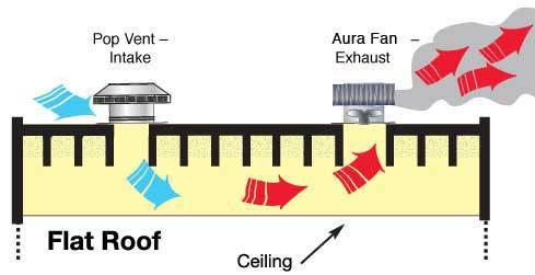 Aura Attic Fan exhaust with the Roof Louver Pop Vent for air intake